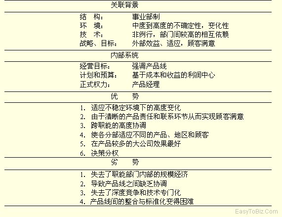 事业部型组织结构-齐鲁人才网