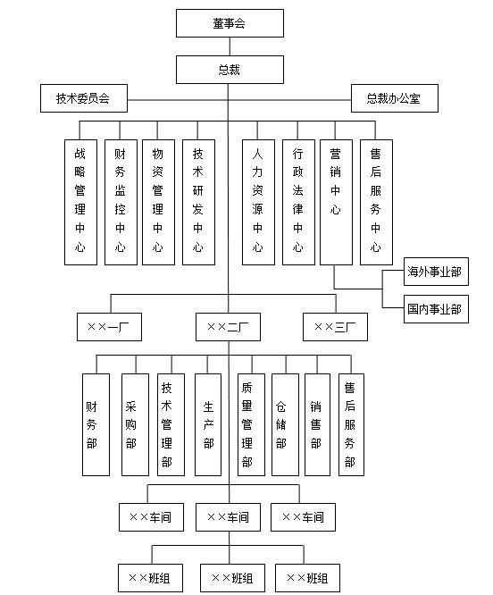 生产企业组织结构范本(二)