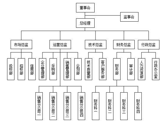 各类型企业组织结构设计模板-齐鲁人才网