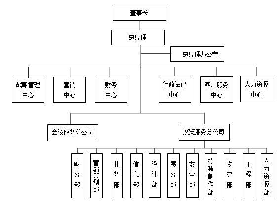 大型会展公司组织结构范本