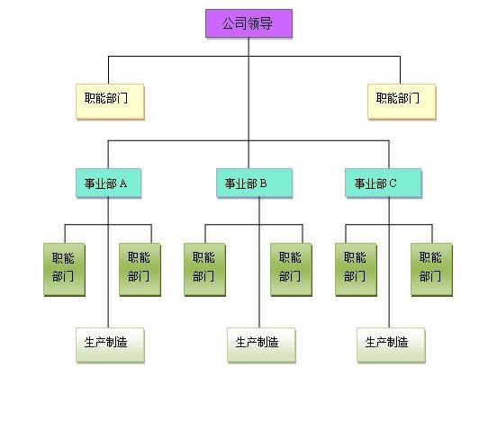 绘制直线制组织结构图-齐鲁人才网