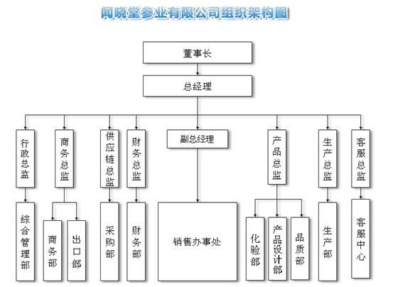 事业部制,直线职能制组织结构图-齐鲁人才网