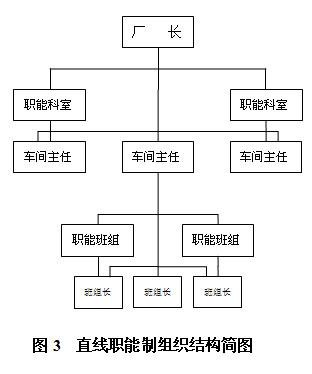 示图3:说明直线职能制组织结构图的特点