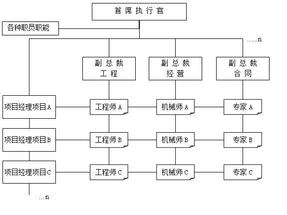 企业组织结构图-大上海人才网