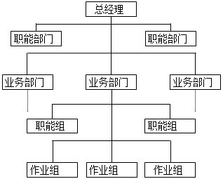 现代企业组织结构图