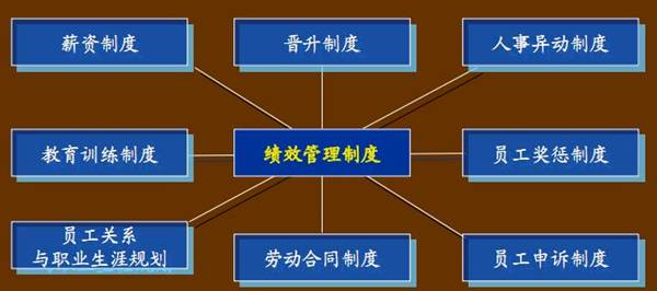 员工绩效测评系统的总体功能结构图