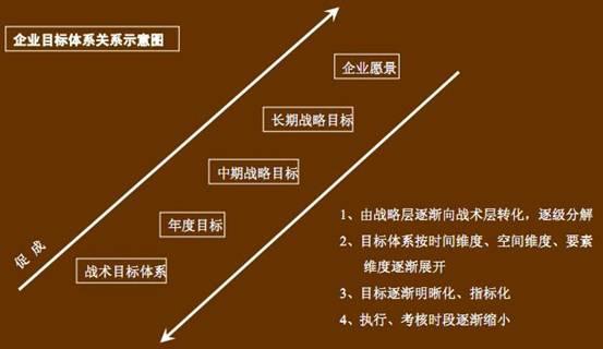 制定目标流程步骤