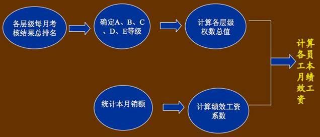 绩效考核结果处理系统(与工资挂钩) 操作说明 : 在前面的流程中已经得出中层干部的考评结果,包括关键业绩得分、综合素质得分和满意度得分。对普通员工的考核结果即为该员工在部门内的得分。 在该部分中将针对中层干部进行二维排名分析和总排名,这两种处理的结果将用于后面的薪酬分配体系中。二维排名分析将为晋升、加薪及确定培养方向提供依据;总排名将决定年终奖金的分配。对员工的考核结果进行调整处理后在总公司范围内排名,为员工的晋升、加薪和年终奖提供依据。  人力资源部在完成考评结果的处理和初步分析后,将排名情况公布。