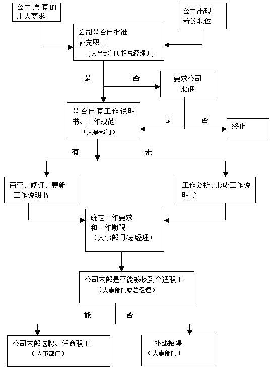 招聘流程图-大上海人才网