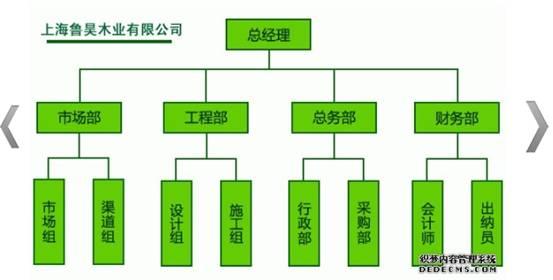 事业部制,直线职能制组织结构图