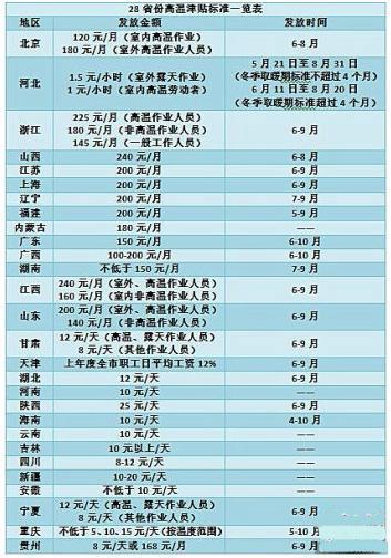 高温津贴一览表
