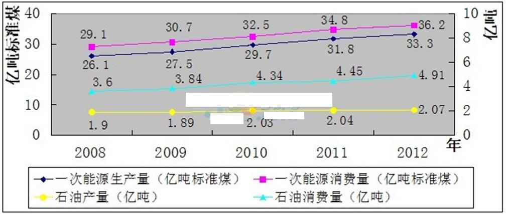2008-2012年全国一次能源,石油生产量与消费量的情况