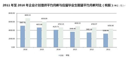 《2011-2016上海地区应届毕业生外资企业就业环境指数调研报告》19日