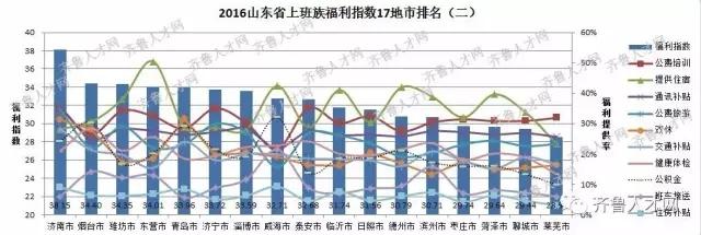 山东省17地市上班族福利指数排行榜(二)