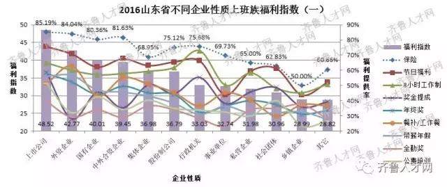 山东省不同企业性质上班族福利指数(一)