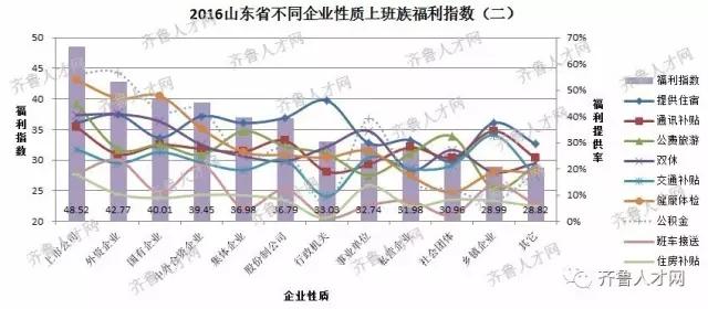 山东省不同企业性质上班族福利指数(二)