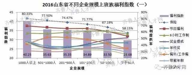 山东省不同企业规模上班族福利指数(一)