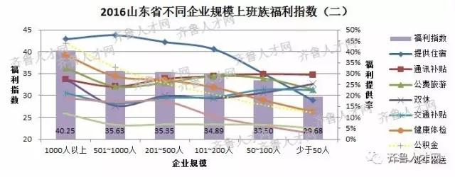 山东省不同企业规模上班族福利指数(二)