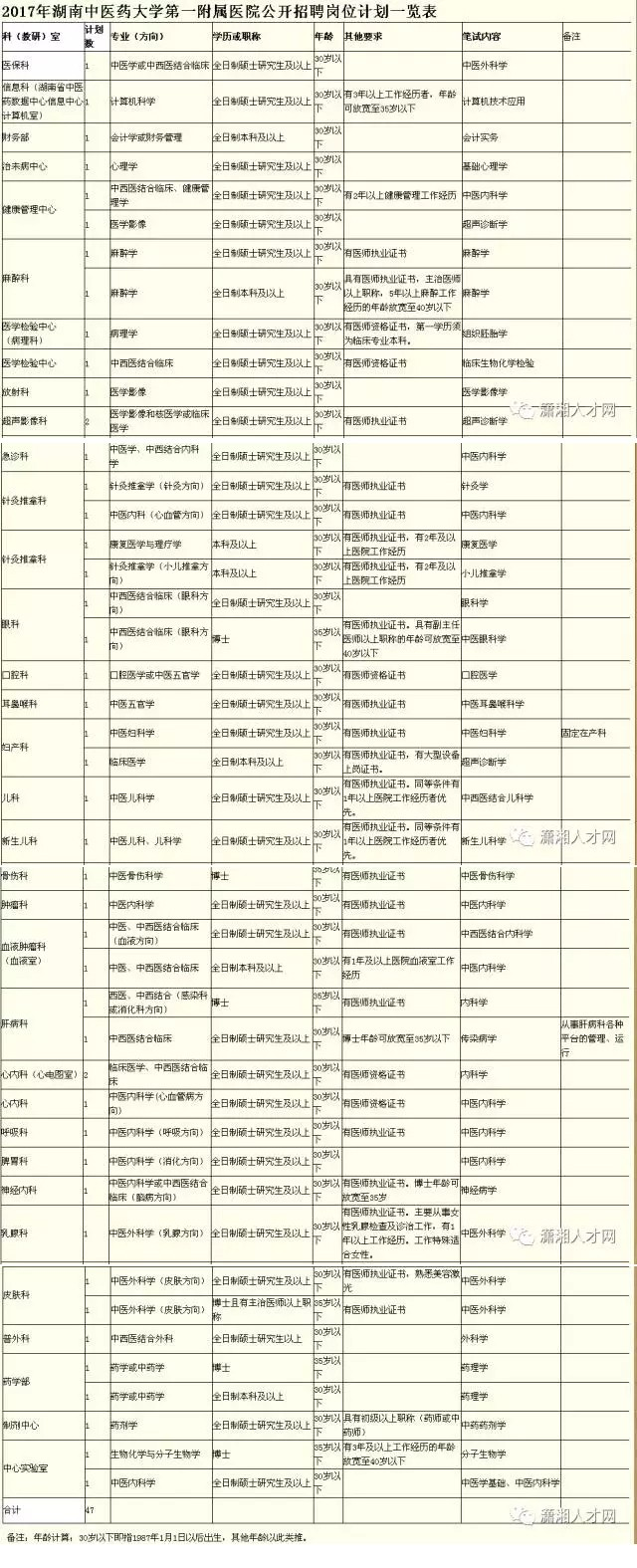 湖南中医药大学第一附属医院招聘47人