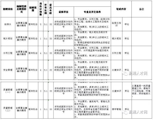 长沙县城乡规划建设局公开考试招聘专业技术人员18人