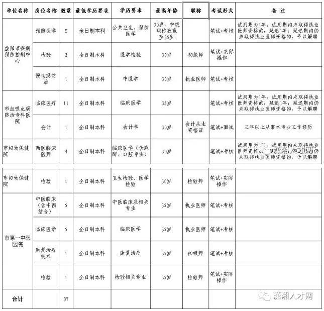 益阳市市直卫生计生事业单位公开招聘工作人员37人