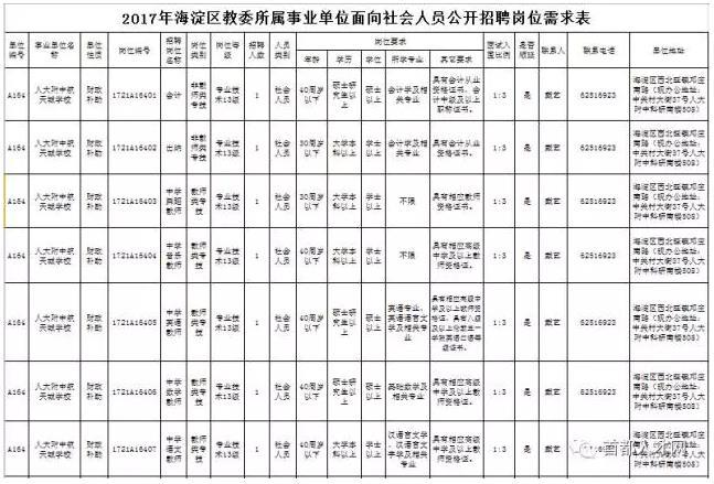北京市海淀区教委事业单位公开招聘1