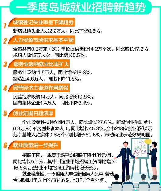 青岛:一季度新增就业17.8万人(图)