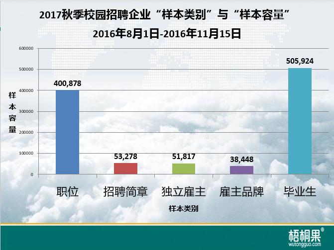 梧桐果:2017秋季校招区域就业难度指数1.png