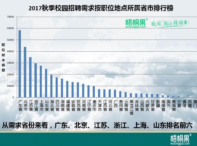梧桐果:2017秋季校招区域就业难度指数2.png