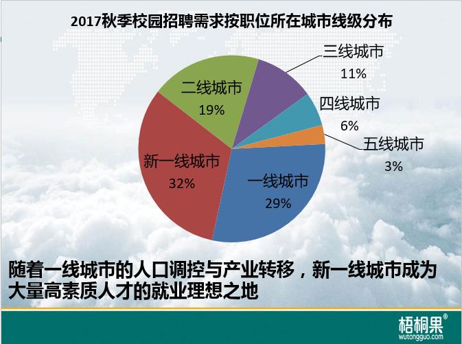 梧桐果:2017秋季校招区域就业难度指数4.png