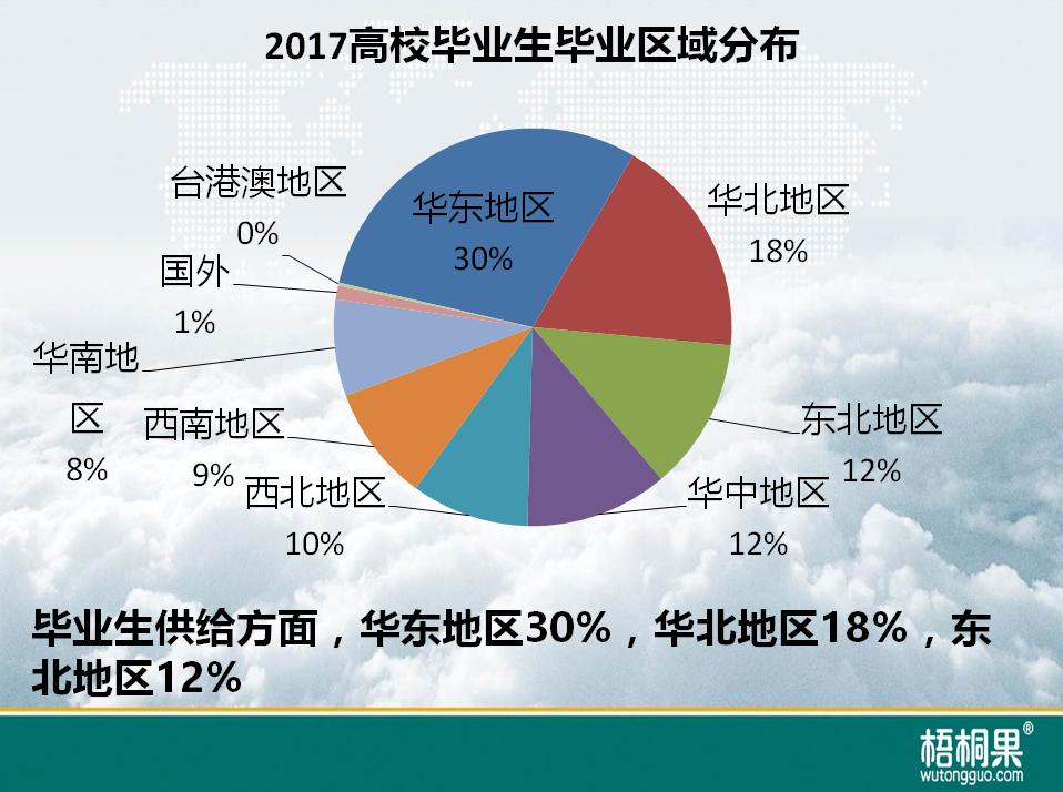 梧桐果:2017秋季校招区域就业难度指数5.png
