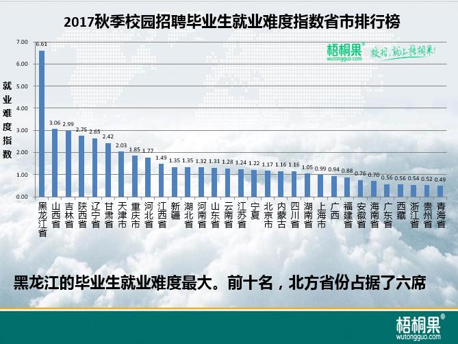 梧桐果:2017秋季校招区域就业难度指数6.png