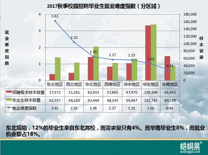 梧桐果:2017秋季校招区域就业难度指数7.png