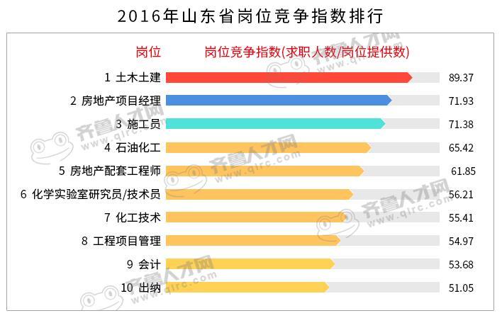 就业大数据:《山东省2016年白领就业市场报告》1_梧桐果