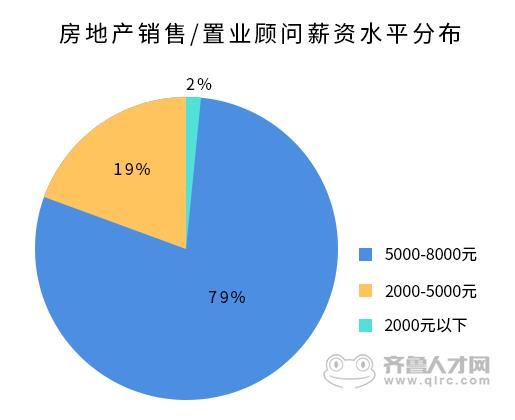 就业大数据:《山东省2016年白领就业市场报告》4_梧桐果