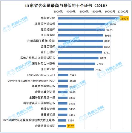 山东省2016白领就业市场报告出炉 会计从业资格证最不值钱1_梧桐果.png
