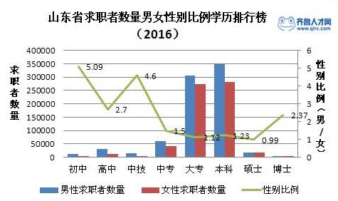 山东省2016年白领就业市场报告,枣庄市男女比例最大!2_梧桐果.png