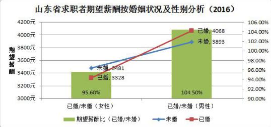 山东省2016年白领就业市场报告,枣庄市男女比例最大!3_梧桐果.png