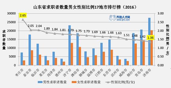 山东省2016年白领就业市场报告,枣庄市男女比例最大!1_梧桐果.png