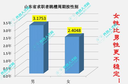 山东省2016年白领就业市场报告,枣庄市男女比例最大!4_梧桐果.png